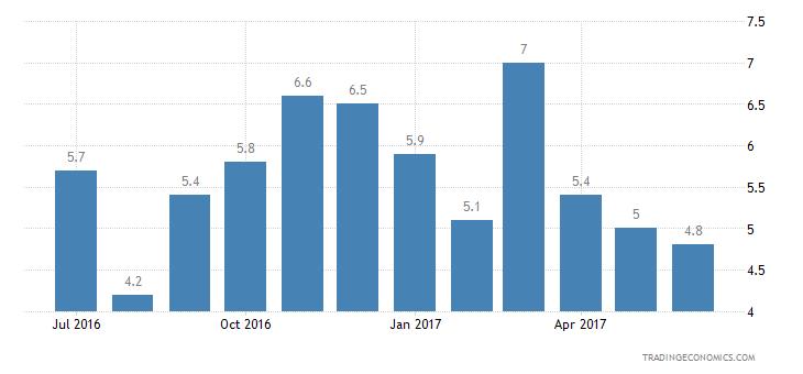 Estonia Consumer Confidence Financial Expectations