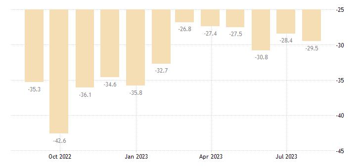 estonia consumer confidence indicator eurostat data