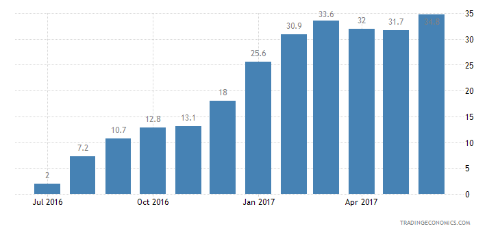 Estonia Consumer Confidence Price Trends