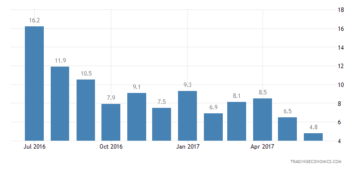 Estonia Consumer Confidence Unemployment Expectations