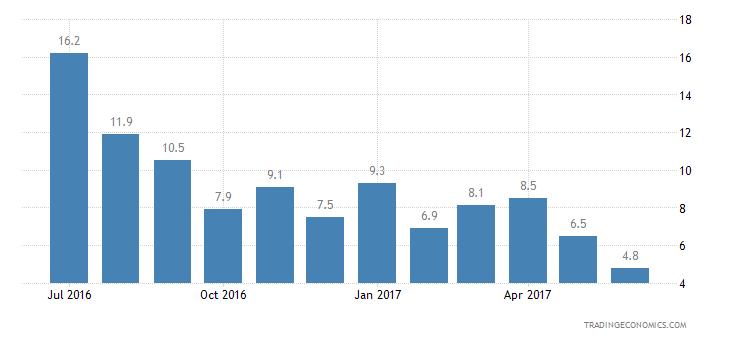 Estonia Consumer Confidence Unemployment Expectations