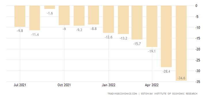 Estonia Consumer Confidence