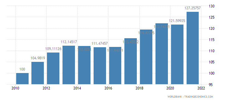 estonia consumer price index 2005  100 wb data