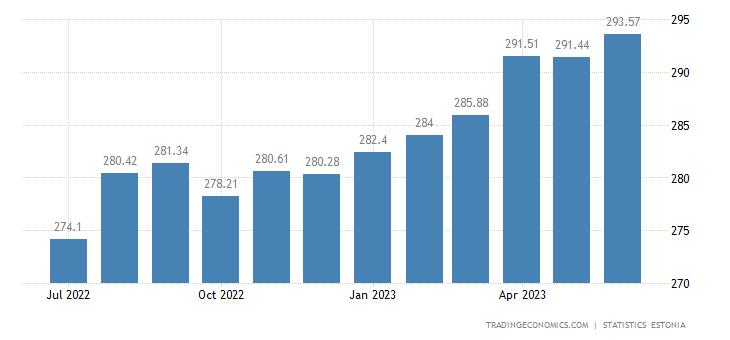 Estonia Consumer Price Index (CPI)