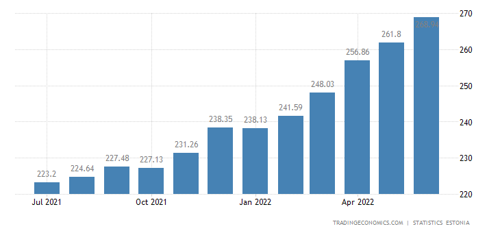 Estonia Consumer Price Index (CPI)