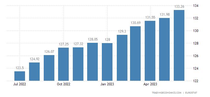 Estonia Core Consumer Prices