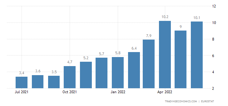 Estonia Core Inflation Rate