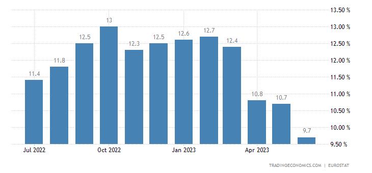 Estonia Core Inflation Rate