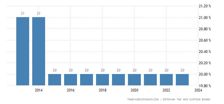 Estonia Corporate Tax Rate