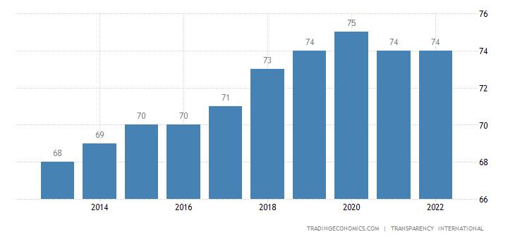 Estonia Corruption Index
