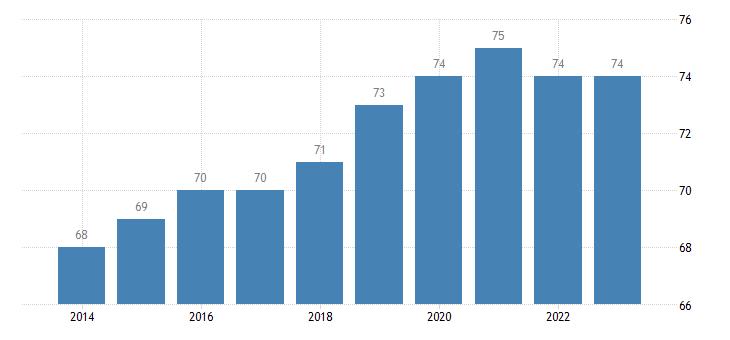 estonia corruption perceptions idx eurostat data
