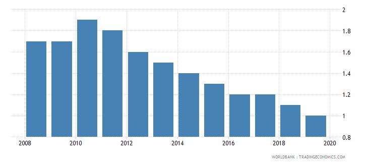 estonia cost of business start up procedures percent of gni per capita wb data