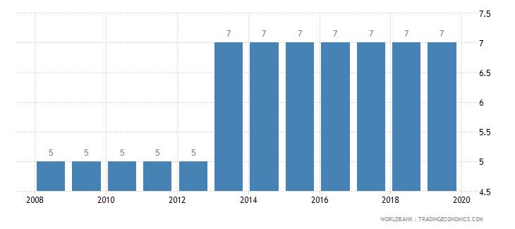 estonia credit depth of information index 0 low to 6 high wb data