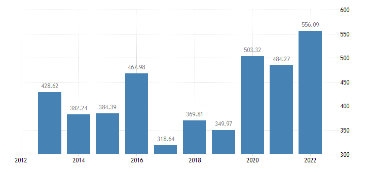 estonia crop output production value at basic price eurostat data