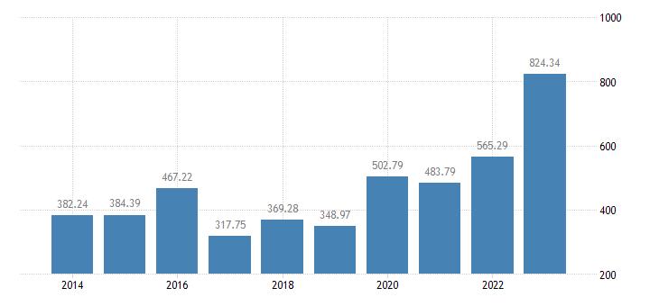 estonia crop output production value at producer price eurostat data