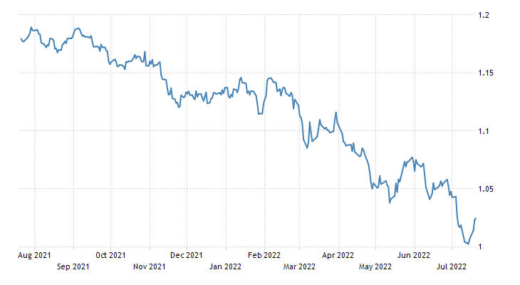 Euro Exchange Rate - EUR/USD - Estonia