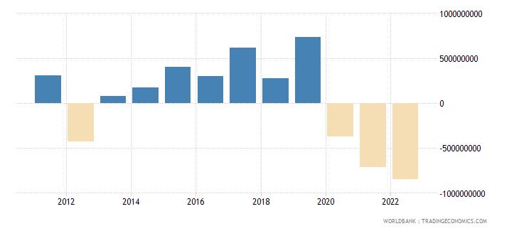 estonia current account balance bop us dollar wb data