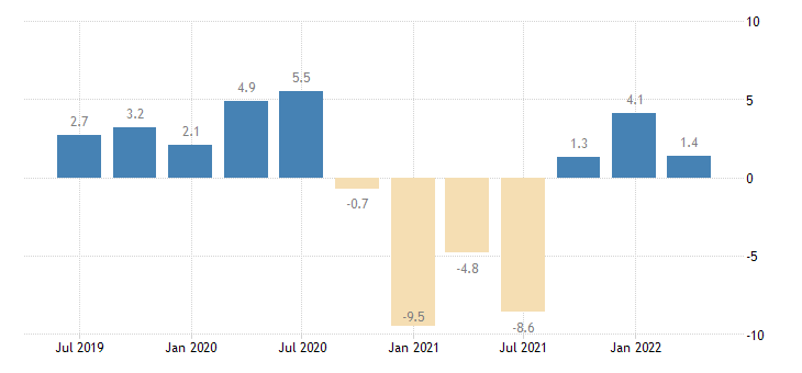 estonia current account balance eurostat data