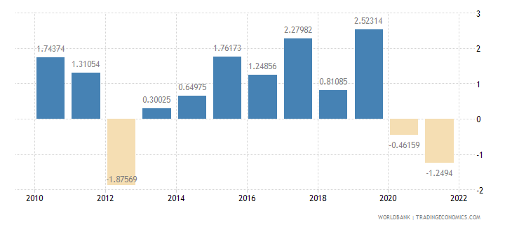 estonia current account balance percent of gdp wb data
