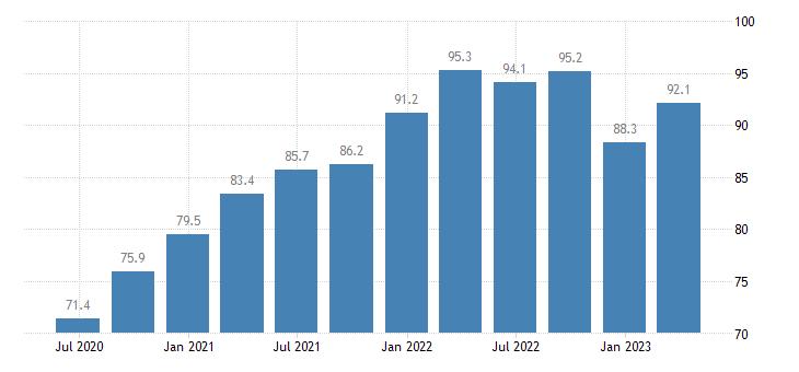 estonia current account credit eurostat data