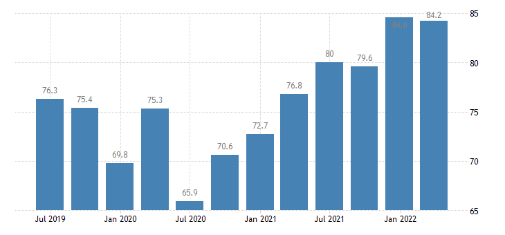 estonia current account credit on goods services eurostat data