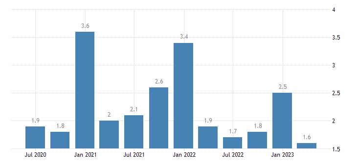 estonia current account credit on secondary income eurostat data