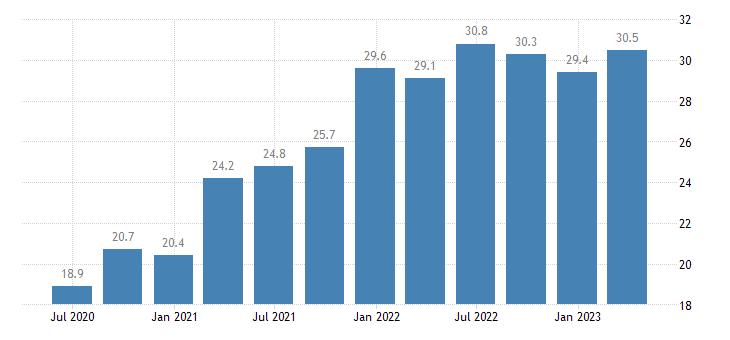 estonia current account credit on services eurostat data