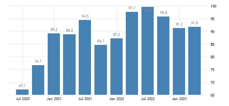estonia current account debit eurostat data
