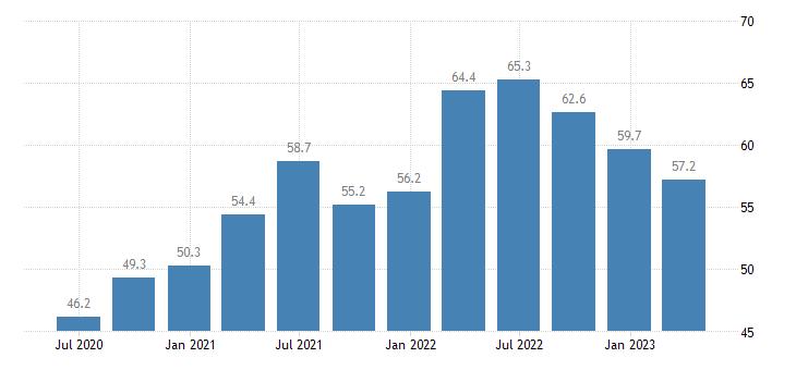 estonia current account debit on goods eurostat data