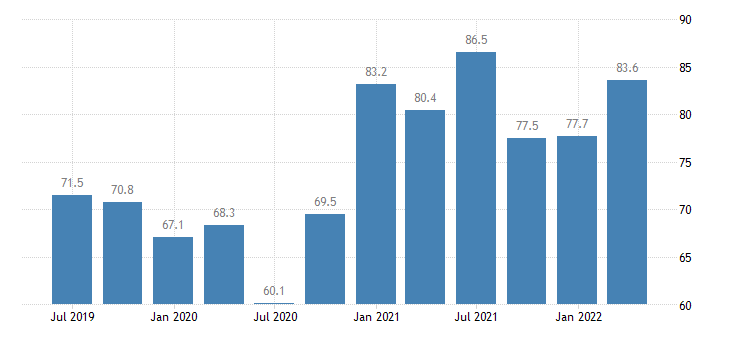 estonia current account debit on goods services eurostat data