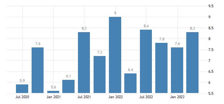 estonia current account debit on primary income eurostat data