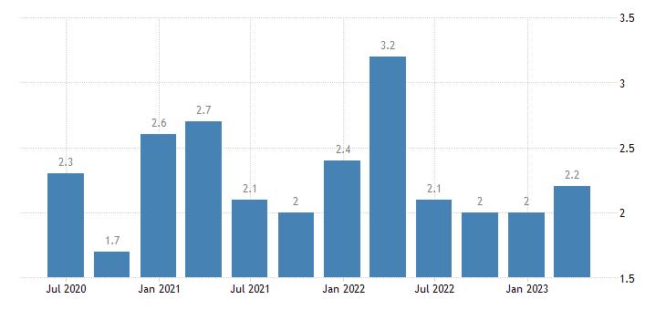 estonia current account debit on secondary income eurostat data
