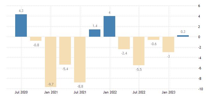 estonia current account net balance eurostat data