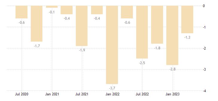 estonia current account net balance on primary income eurostat data