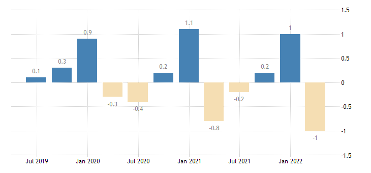 estonia current account net balance on secondary income eurostat data