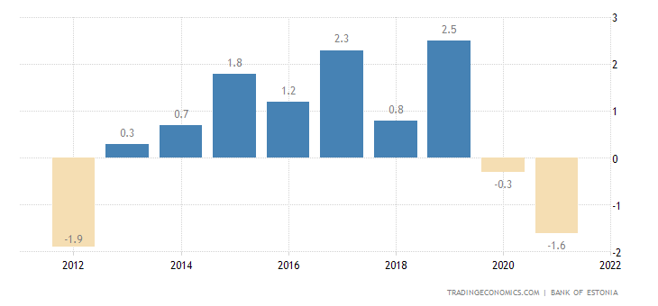 Estonia Current Account to GDP