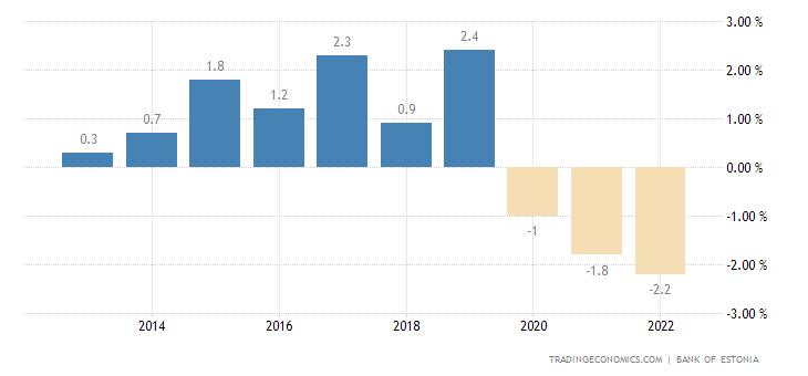 Estonia Current Account to GDP