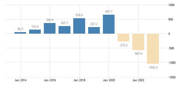 estonia current account transactions on balance eurostat data