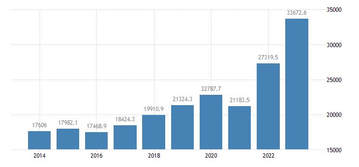 estonia current account transactions on credit eurostat data
