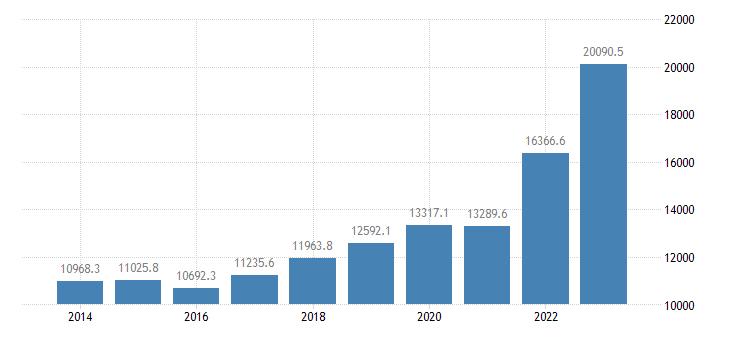 estonia current account transactions on goods credit eurostat data