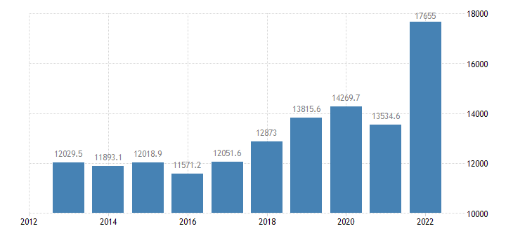 estonia current account transactions on goods debit eurostat data