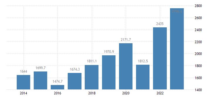 estonia current account transactions on primary income debit eurostat data