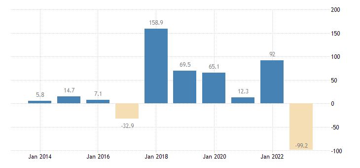 estonia current account transactions on secondary income balance eurostat data