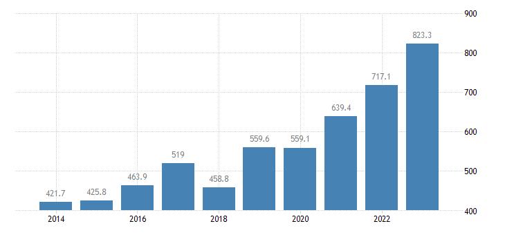estonia current account transactions on secondary income debit eurostat data