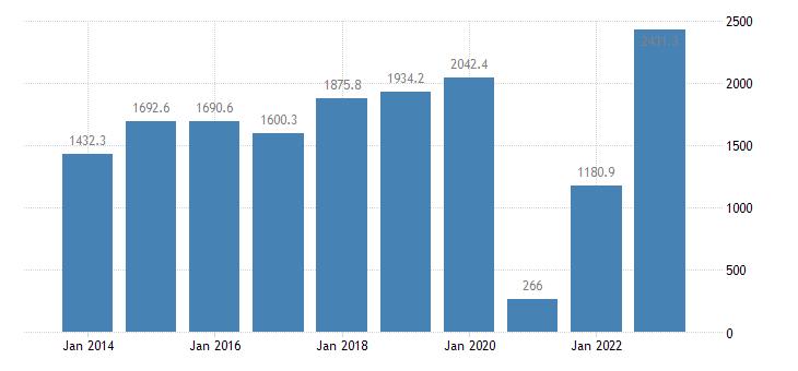 estonia current account transactions on services balance eurostat data