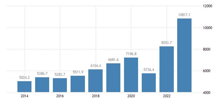 estonia current account transactions on services credit eurostat data