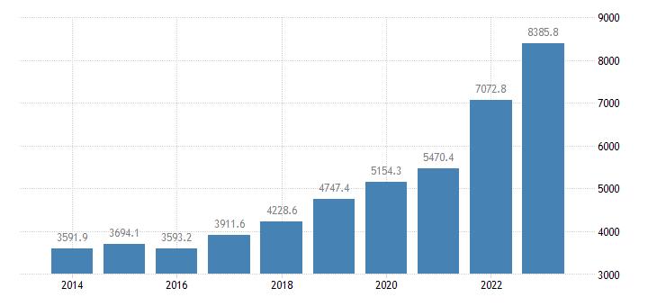 estonia current account transactions on services debit eurostat data