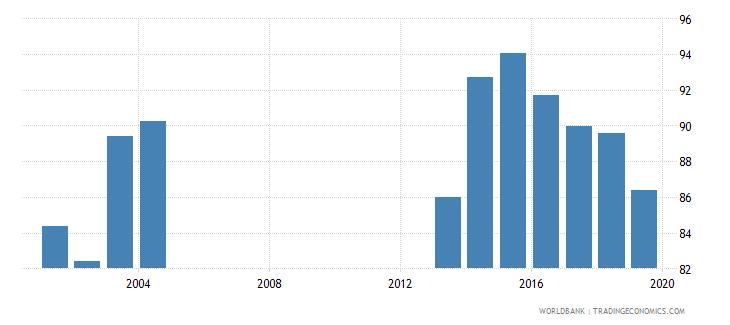 estonia current education expenditure primary percent of total expenditure in primary public institutions wb data