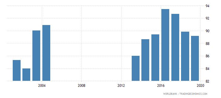 estonia current education expenditure secondary percent of total expenditure in secondary public institutions wb data