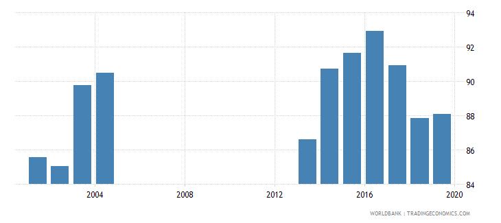 estonia current education expenditure total percent of total expenditure in public institutions wb data
